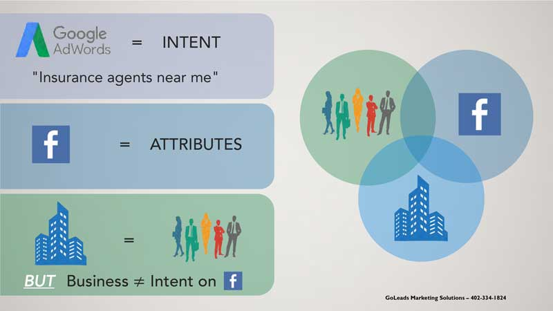 Facebook Lead Ads for B2B Lead Generation: Audience Attributes