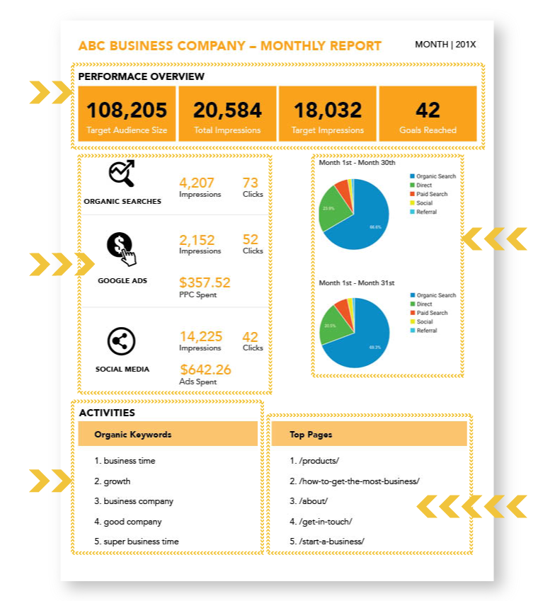 The LeadGen Compass Monthly Report First Page